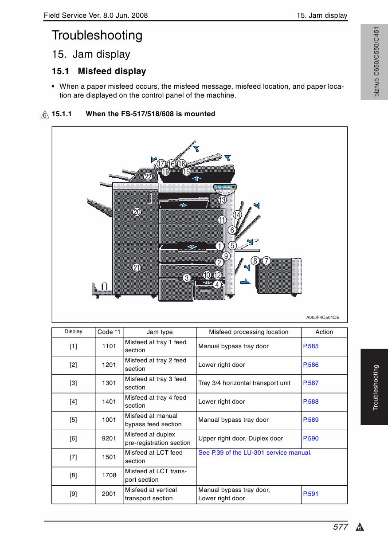 Konica Minolta C451 Manuals EBook @ 13.architectsconnecticut.com